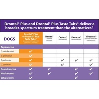 Drontal All-Wormer for Medium Dogs to 10kg - 5 Tablets image 0